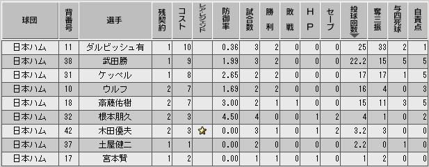 c34_p2_d1_p_stats.png