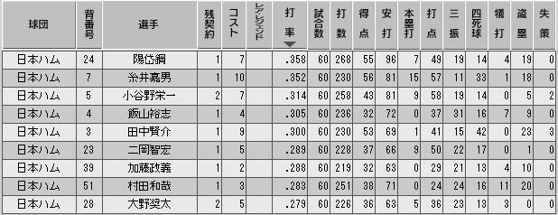 c34_p2_d5_b_stats.png