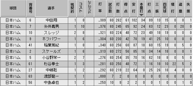 c36_p1_d5_b_stats.png
