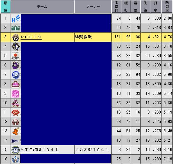 c36_p1_d5_stats_n.png