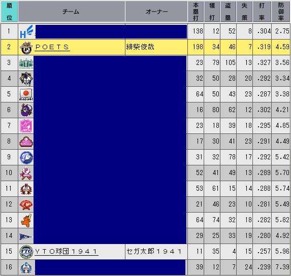 c36_p1_d7_stats_n.png