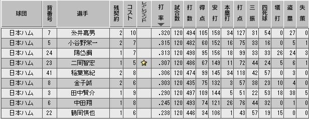 c36_p3_d10_b_stats.png
