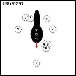 アカム考察1