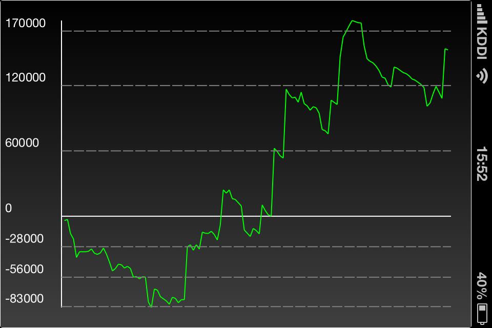 2月収支(グラフ)
