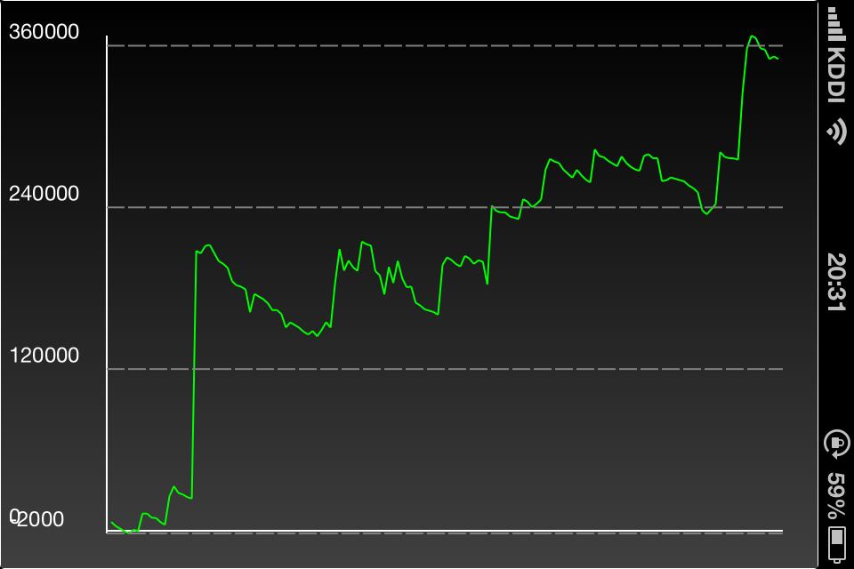 3月収支(グラフ)