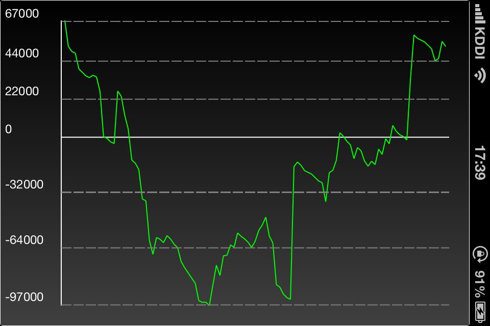 4月総収支(グラフ)