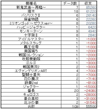4月総収支