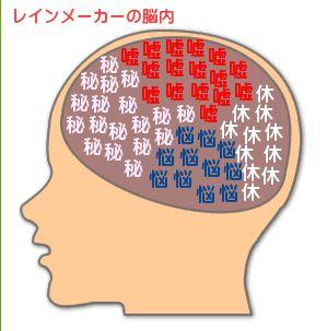 レインメーカーの脳内.jpg