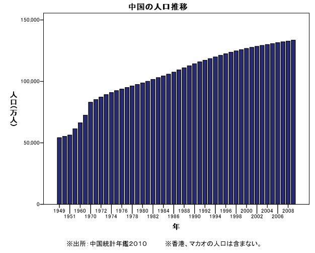 グラフで見る中国統計中国の ...