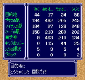 桃鉄DX 99年プレイ結果(詳細データ)