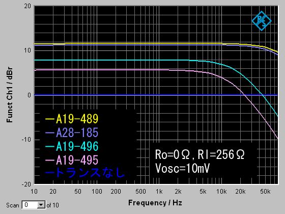 10mV比較
