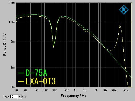 LXA-OT3_current2.png