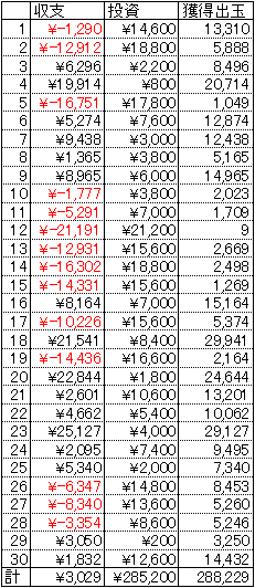 CR世紀末銀狼伝サガ 30日 1
