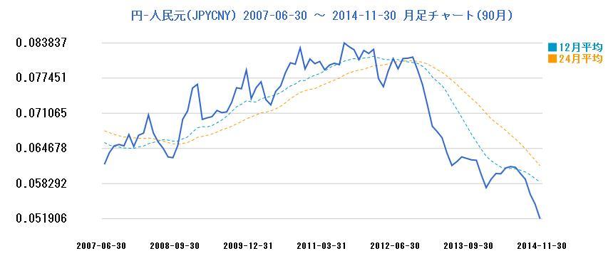 中国元200706-201411