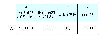 評価損益131201