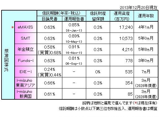 新興国株式まとめ131202