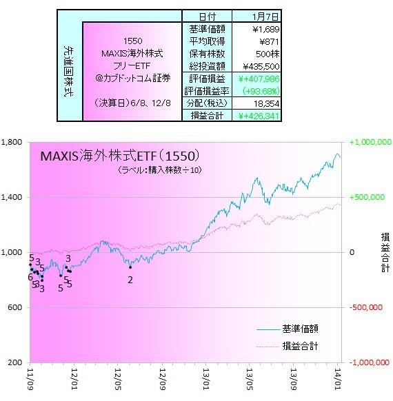 外国株式140107ETF