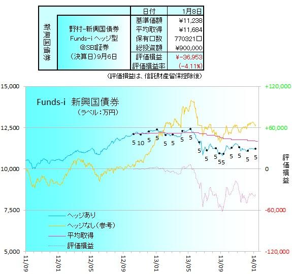 野村新興国債券ヘッジ140108