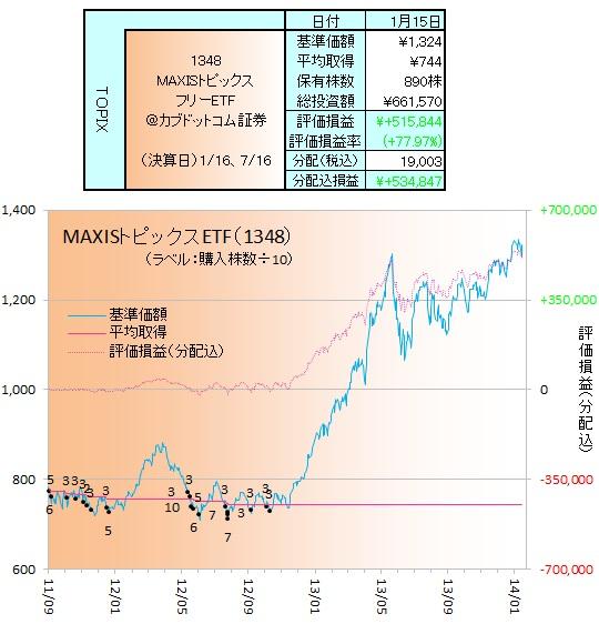 日本株ETF140101