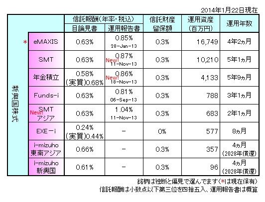 新興国株式まとめ140103