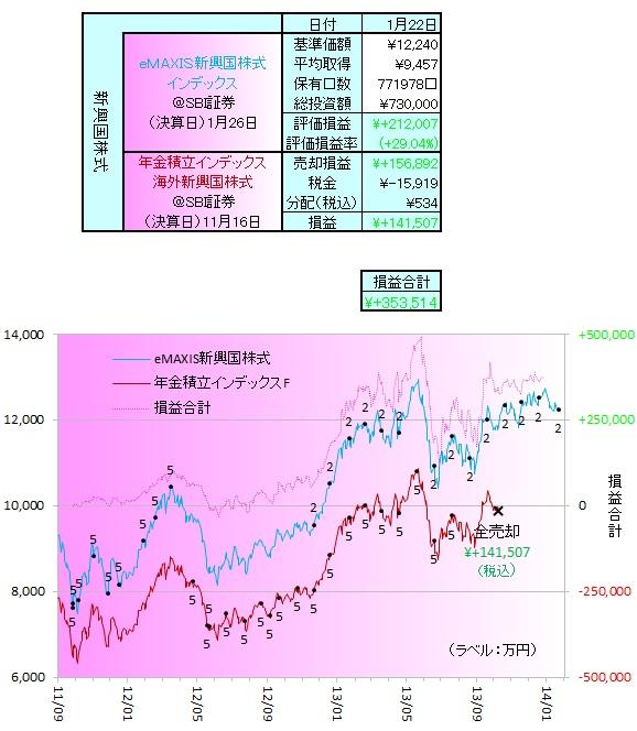 新興国株式140101