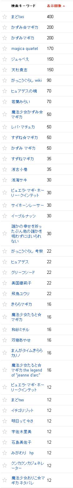 2014/01/02の検索クエリ一覧(ウェブマスターツール)の上位