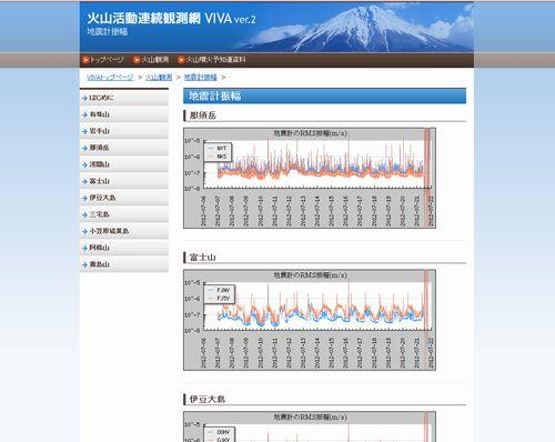富士山、その他火山らの地震計振幅が振り切れている…