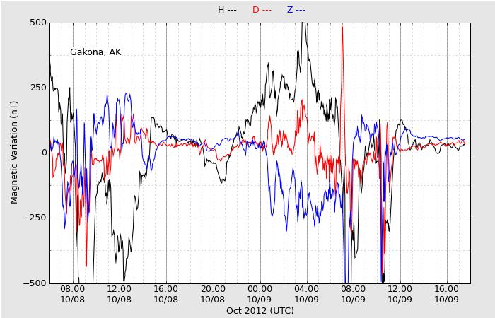 見れるようになったHAARP グラフが久々に振りきれでまたやばい...