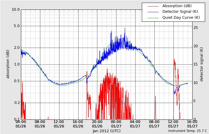 太陽フレア、磁場の影響なのかHAARPがすごいことになっている