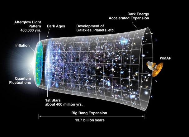 宇宙とはベル型に広がる円柱だった!! ついに公開される