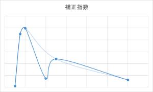 特定言及数:言及数比ピークグラフ