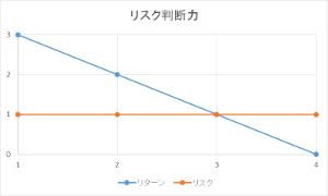 リスク判断力グラフ